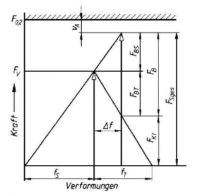 002-diagramm